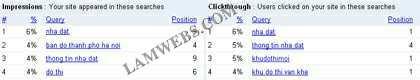 Bảng thống kê thứ hạng và lượt truy nhập thực tế của Website theo từ khoá
